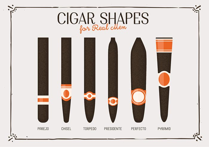 Cigar Shapes & Sizes Guide